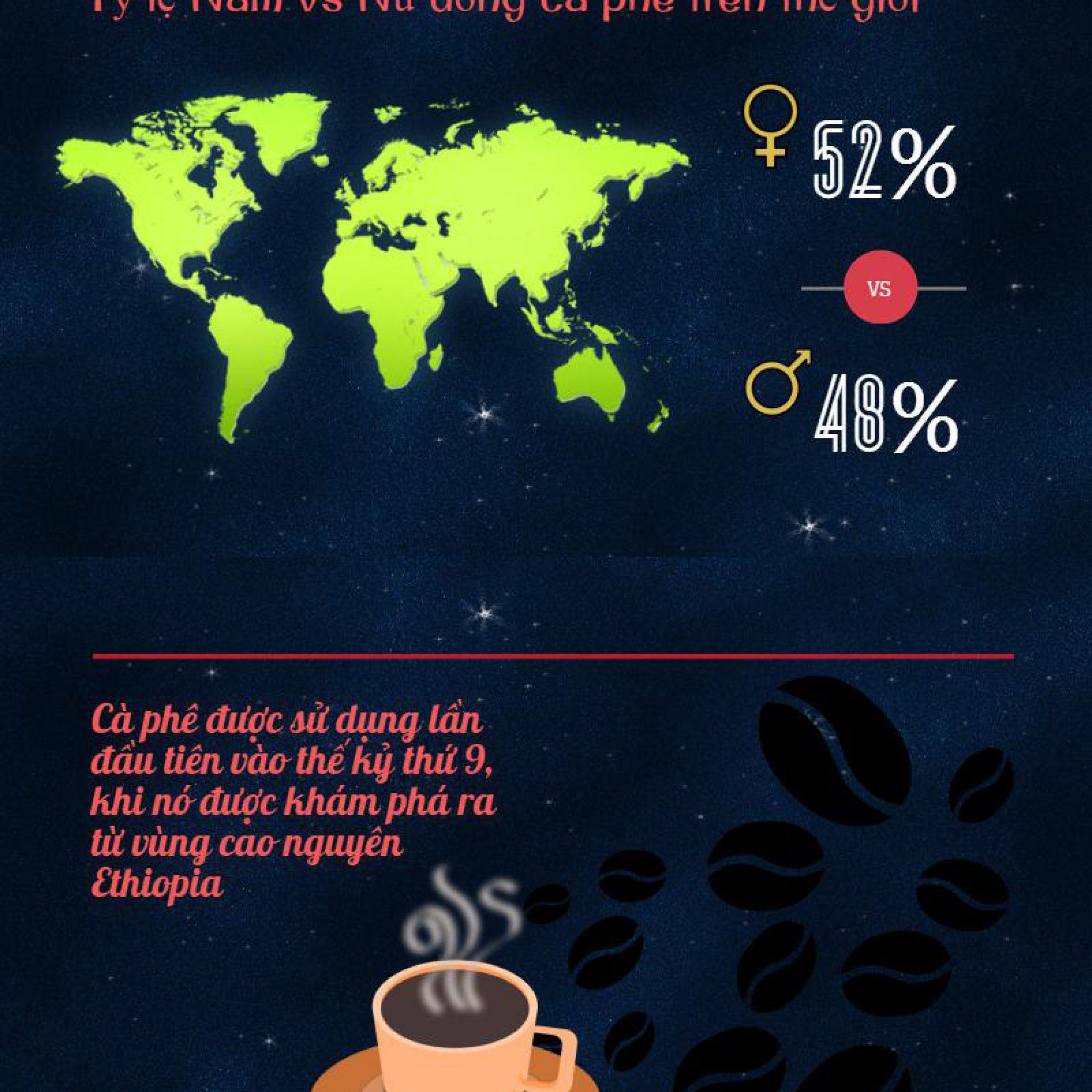 infographic ca phe va nhung con so an tuong 2